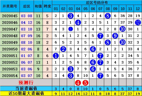 雷神大乐透第20055期:前区奇偶比2-3