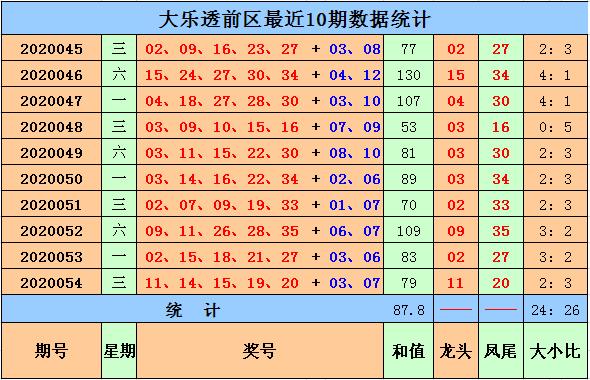 马当先大乐透第20055期:前区小号热出