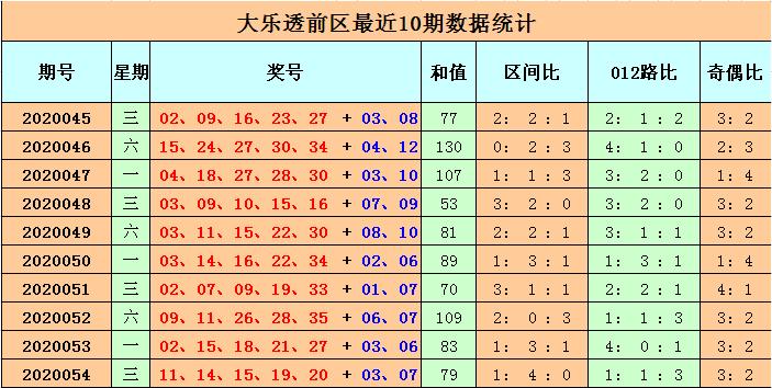 李长生大乐透第20055期:后区双胆03 09