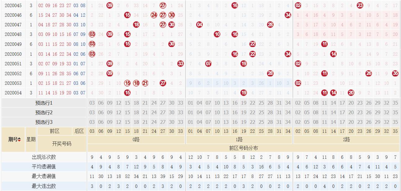 刘源大乐透第20055期:后区和值参考07