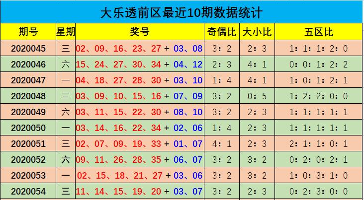 余年大乐透第20055期:前区小号热出