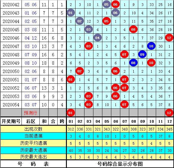 英豪大乐透第20055期:前区2路号参考14