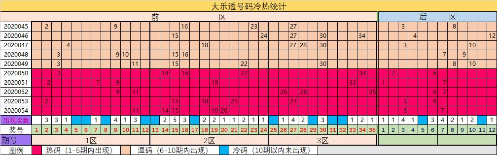 小七大乐透第20055期:后区跨度参考5