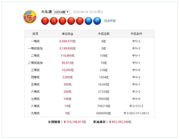 小智大乐透第20055期:龙头走小