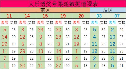 常胜大乐透第20055期:重号参考03