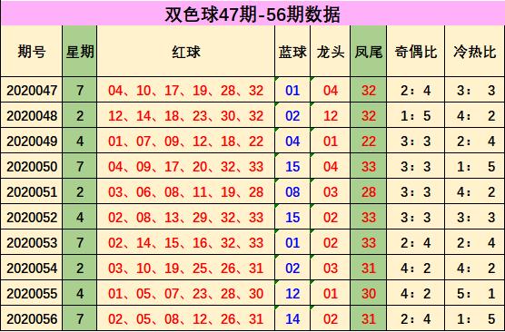 郑十亿双色球20057期:红球杀码03 12