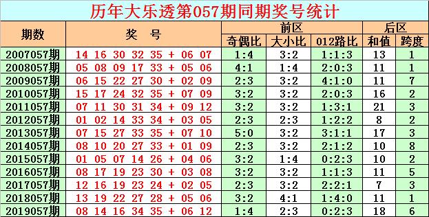 彩客大乐透第20057期:前区杀号01 02