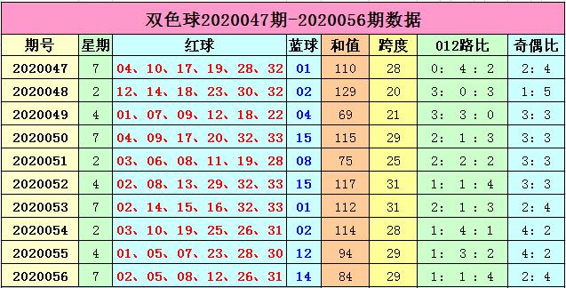李长生双色球20057期:预测质合比2-4