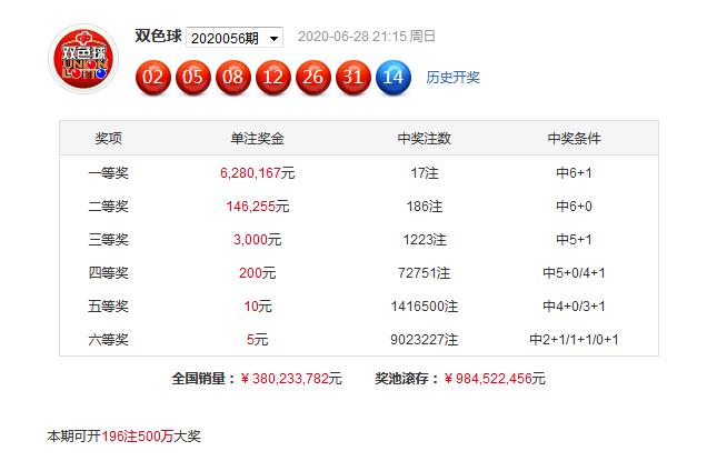 袁启晨双色球20057期:红胆推荐19 25