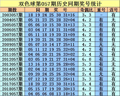 庄德双色球20057期:红球胆码03 25