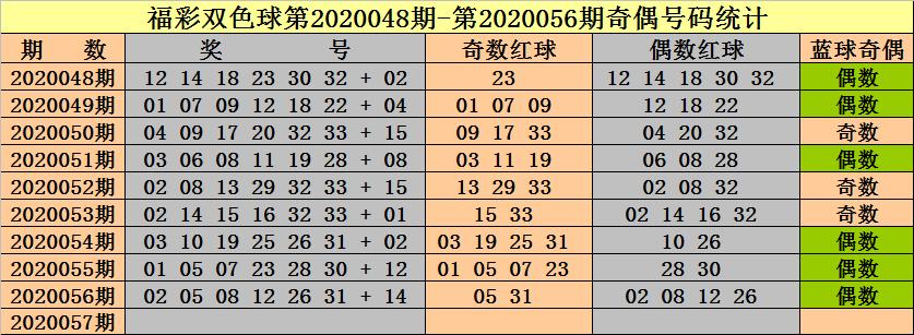 钟天双色球20057期:关注奇偶比1-5