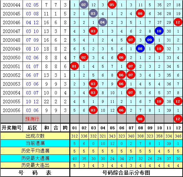 安财大乐透第20057期:前区双胆10 14