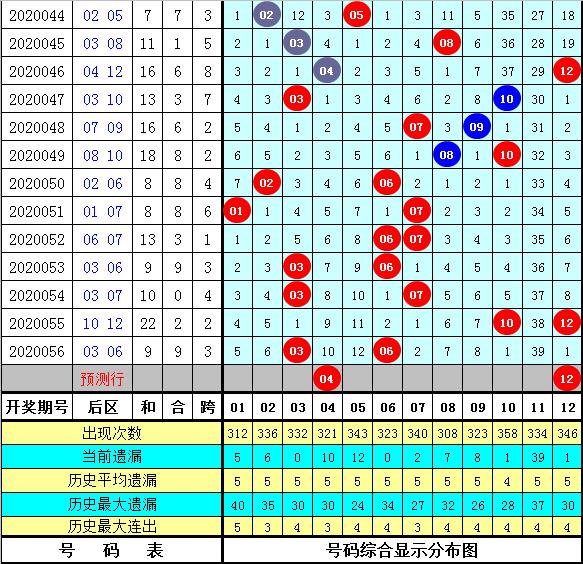 何飞大乐透第20057期:前区开3个偶数