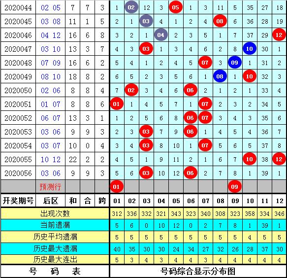 菲姐大乐透第20057期:后区杀码04 07
