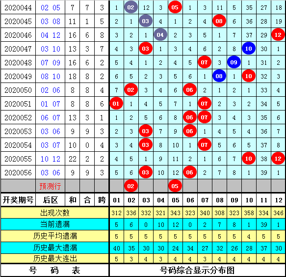 财姐大乐透第20057期:前区双胆26 29