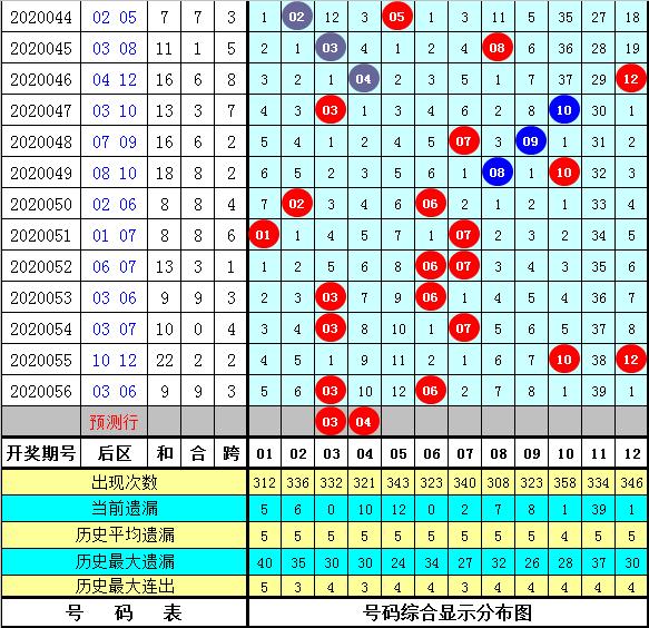 沧海大乐透第20057期:后区推荐03 08