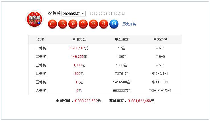 杨天双色球20057期:红球奇偶比1-5