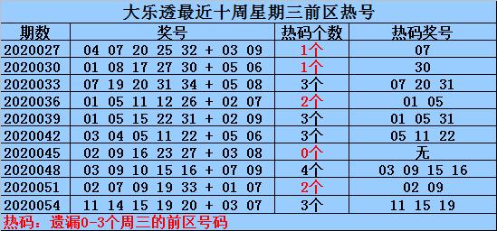 何明大乐透第20057期:关注热号33