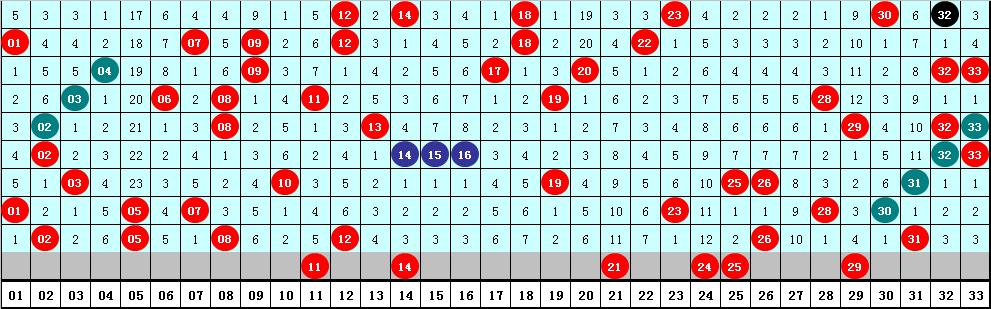 钟山双色球20057期:蓝球推荐02 06 11