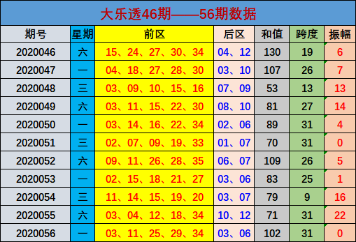 林江大乐透第20057期:和值区间81-90