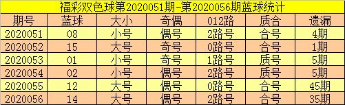 郑飞双色球20057期:本期重号关注31