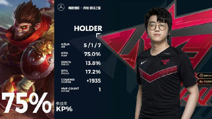 Holder拿下MVP