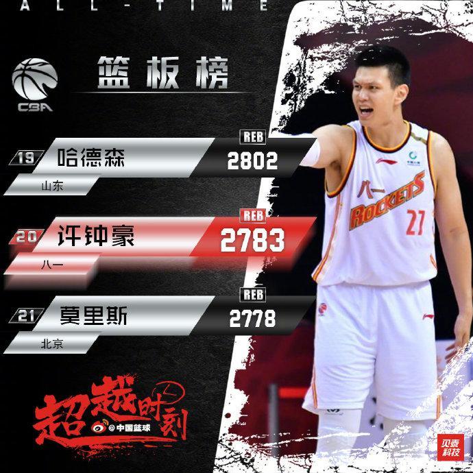 超越北京功勋外援!许钟豪升至历史篮板榜第20