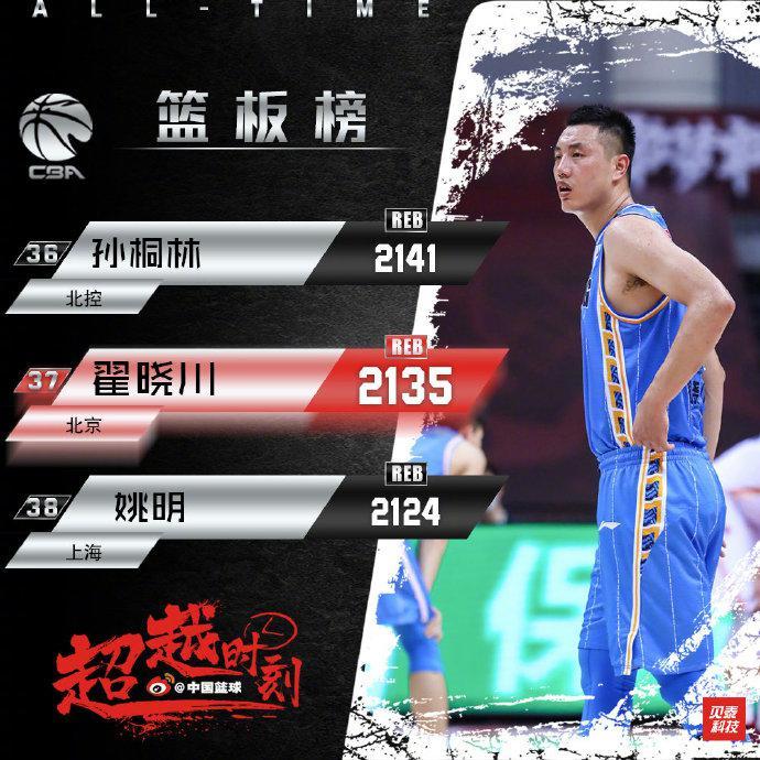 2135个篮板!翟晓川超姚明升至历史篮板榜第37