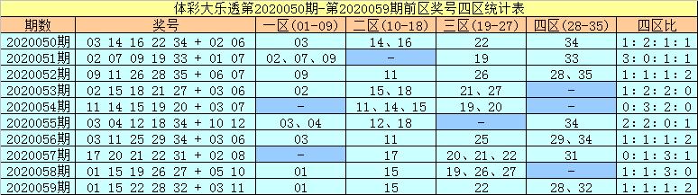 许老六大乐透第20060期:前一区转热