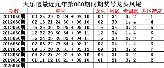 钟玄大乐透第20060期:前区奇偶比3-2