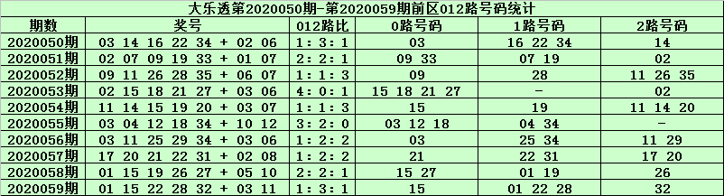天星大乐透第20060期:前区0路号21 30