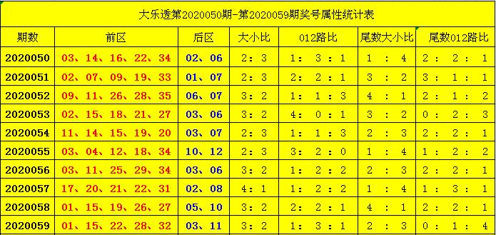 杨天大乐透第20060期:012路比参考0-3-2
