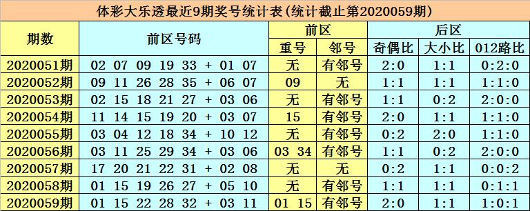 张强大乐透第20060期:看好龙头上升