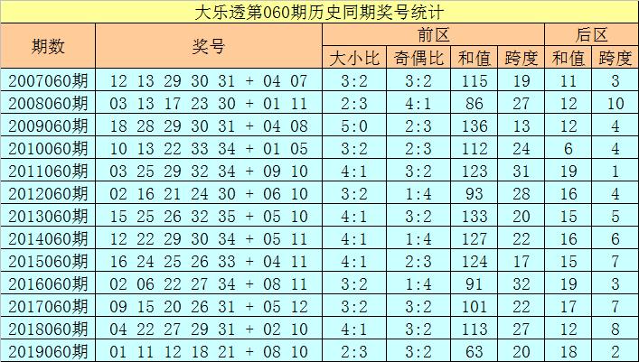 徐欣大乐透第20060期:前区双胆10 31