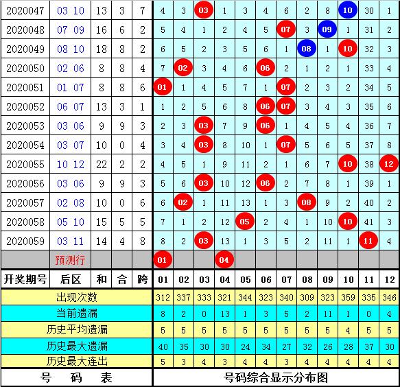 石龙仔大乐透第20060期:后区跨度参考3