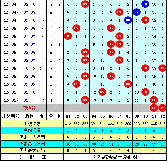 徐先生大乐透第20060期:后区和值预为奇