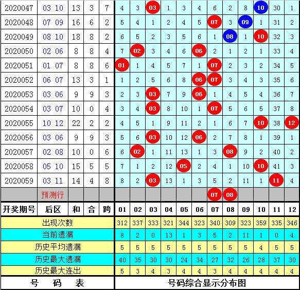 杨万里大乐透第20060期:前区小号走热