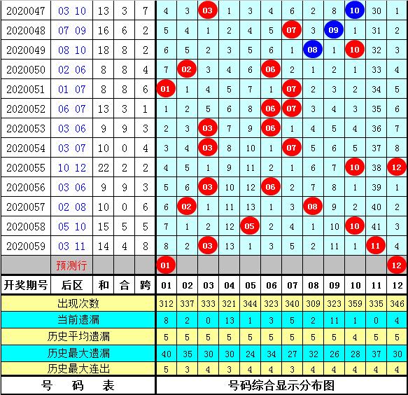 钟天大乐透第20060期:前区冷号关注28