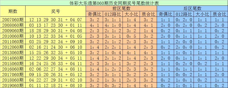 张耀扬大乐透第20060期:首位关注偶尾数