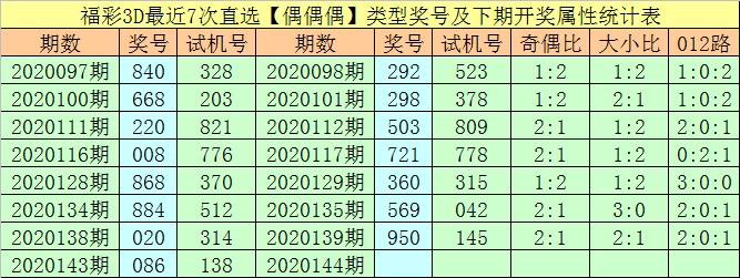 [新浪彩票]万人王福彩3D第20144期:两码推荐1 5