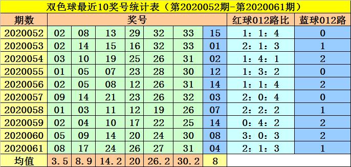 李阳双色球第20062期:红球三胆01 05 30