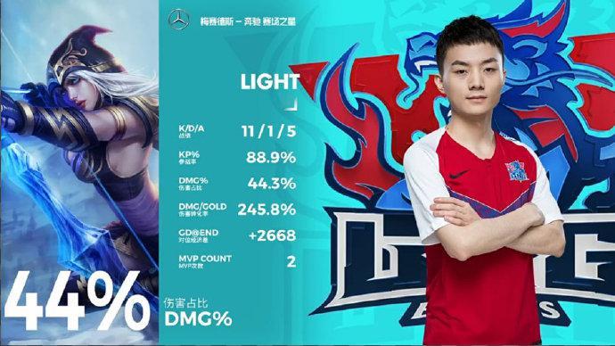 light拿下MVP