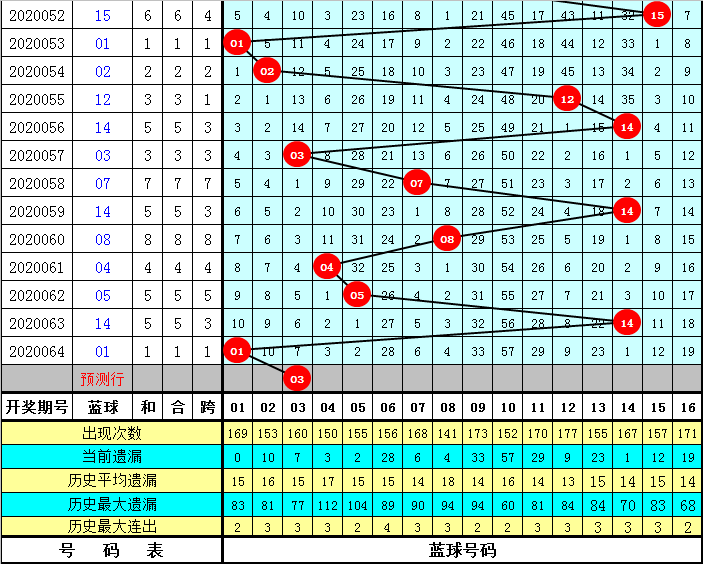 李阳双色球第20065期:看好蓝球跨度走小