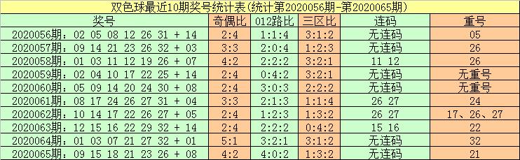 暗皇双色球第20066期:红球杀号22 23 26