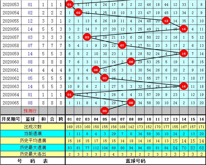 和尚双色球第20066期:偶数冷码红球解冻