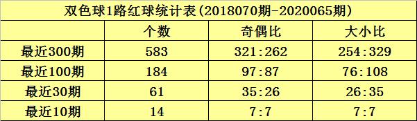 沧海双色球第20066期:012路比3-1-2