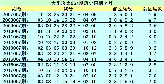 [新浪彩票]李太阳大乐透第20067期:首位关注尾数4