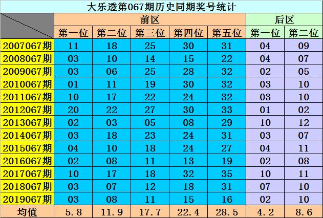 [新浪彩票]李阳大乐透第20067期:前区同尾号05 35