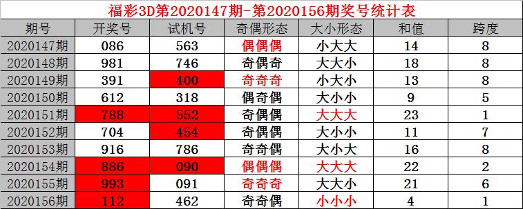 [新浪彩票]小诸葛福彩3D第20157期:个位放弃2路号