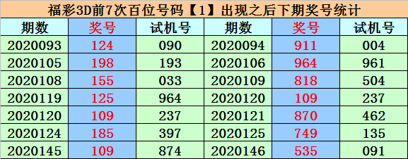 [新浪彩票]易顶天福彩3D第20157期:个位注意奇数号